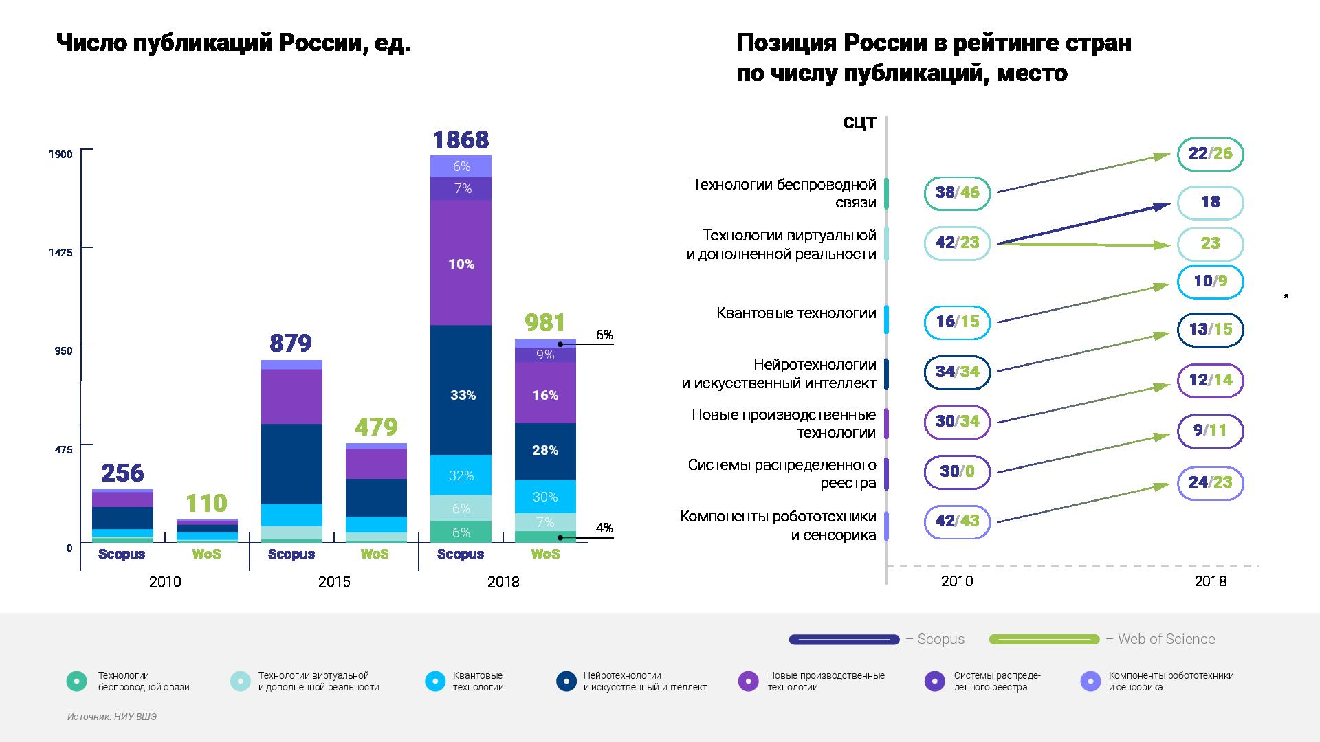 Библиометрический анализ направлений технологического развития цифровой экономики в России и за рубежом
