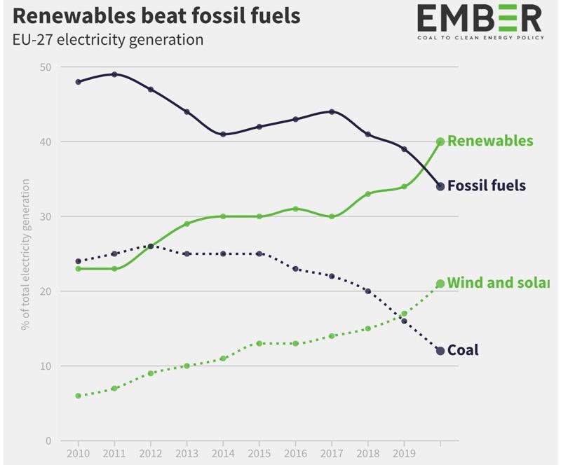 Европейская энергетика за полгода впервые выработала больше электроэнергии на основе ВИЭ, чем на основе ископаемого топлива
